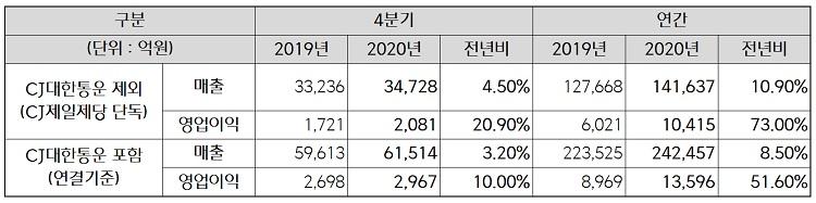 CJ제일제당 2020년 실적표로, 매출은 전년 동기 대비 8.5% 성장한 24조 2,457억원, 영업이익은 51.6% 늘어난 1조 3,596억원을 달성했다.