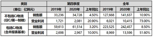 CJ第一制糖2020年业绩报表显示