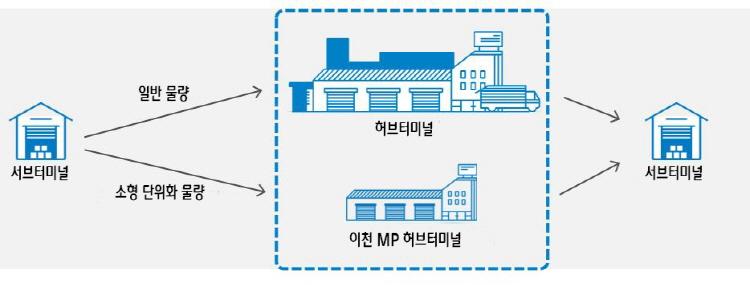 Delivery process at CJ Logistics' Icheon MP hub terminal